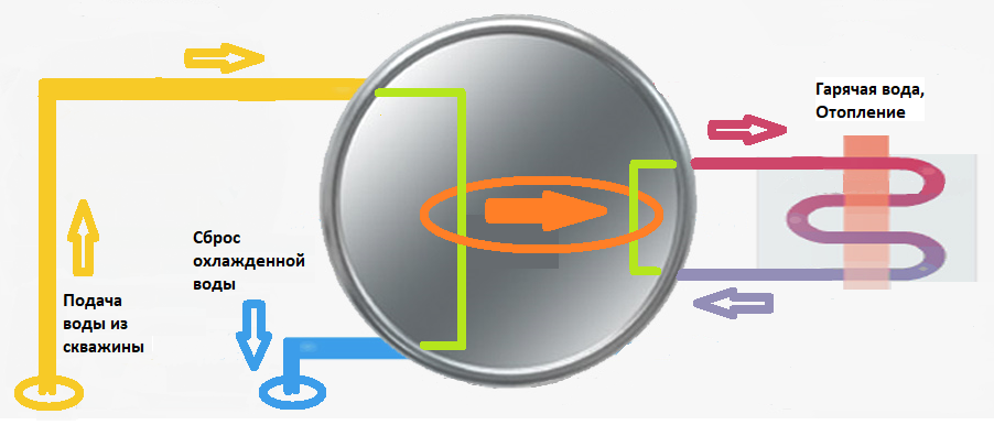 Схема работы ТН